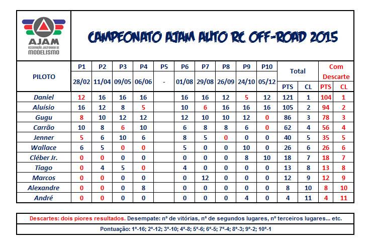 Tabela-auto-2015-final