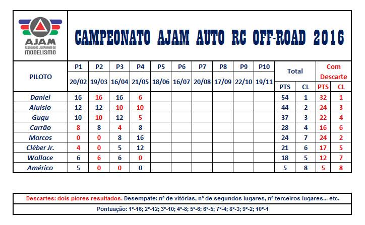 TabelaCampeonato2