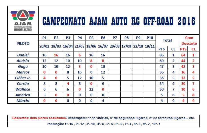 20160716-TabelaCampeonato